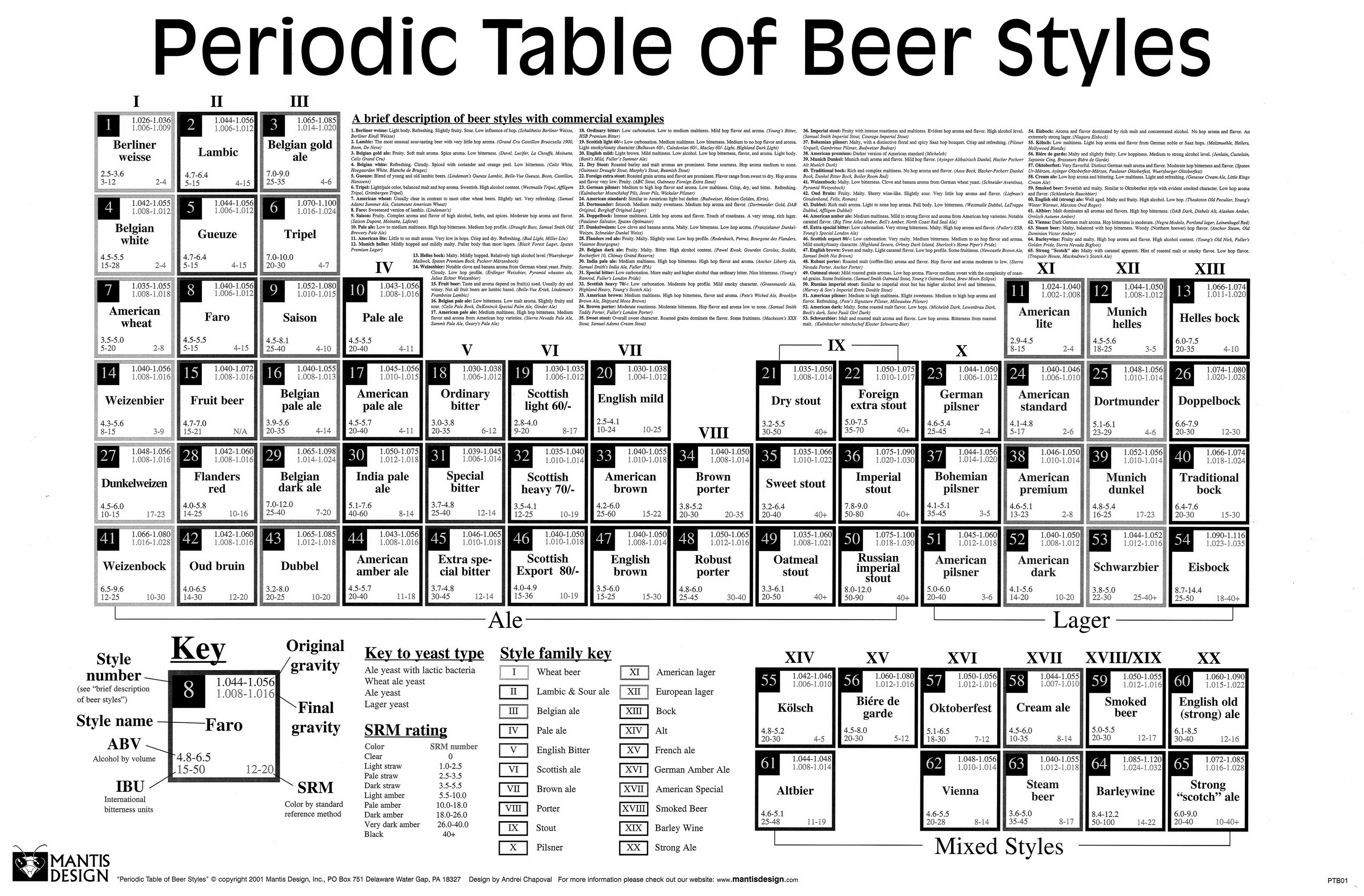 Periodic Table Of Beers Richmond Beermeister