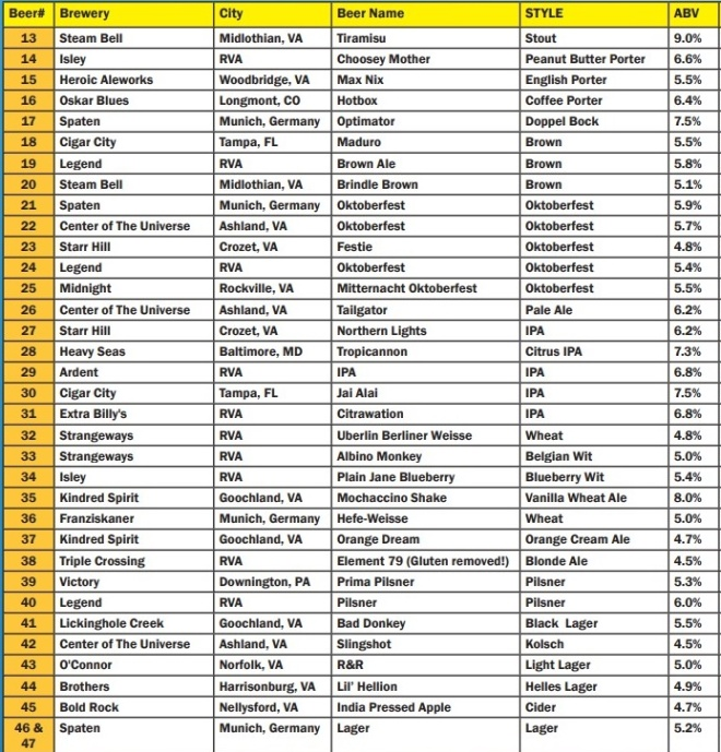 St Benedicts OFest 2017 Large truck list