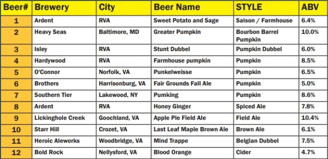 St Benedicts OFest 2017 Pumpkin Beer list