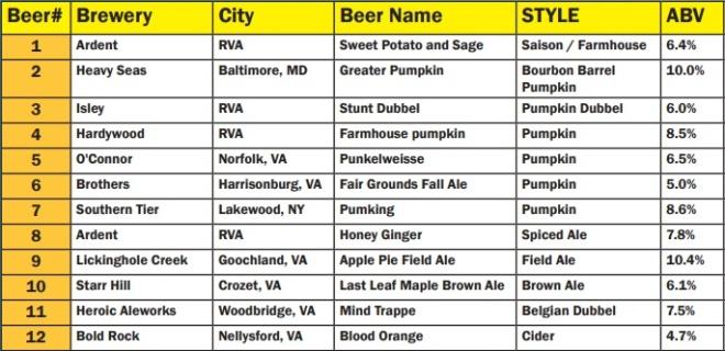 St Benedicts OFest 2017 Pumpkin Beer list